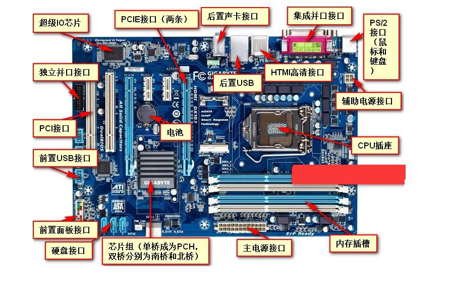 主板的电源接口,常见的是20pin+4pin。20pin的是主电源接口,4pin的是辅助供电。  电源的输出接口。  5pinsata接口是给硬盘光驱供电的,6pin pci express 是给独立显卡供电的。 4pin软盘电源接头是给软驱供电的。4pin电源接口,是老式的ide硬盘,光驱,和一些外设如机箱装饰灯,机箱散热风扇供电的。