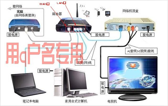 路由器怎样设置无线网跟连接电视电脑