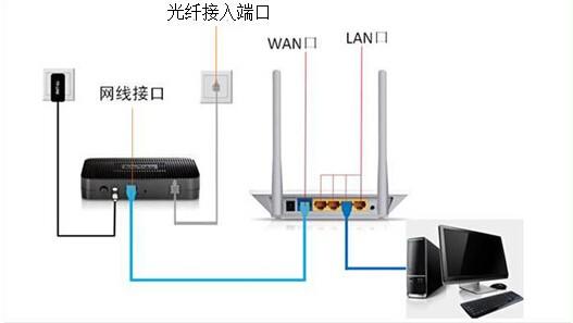 2,通电启动猫,路由器,电脑;打开电脑上的浏览器,输入路由器(以tplink